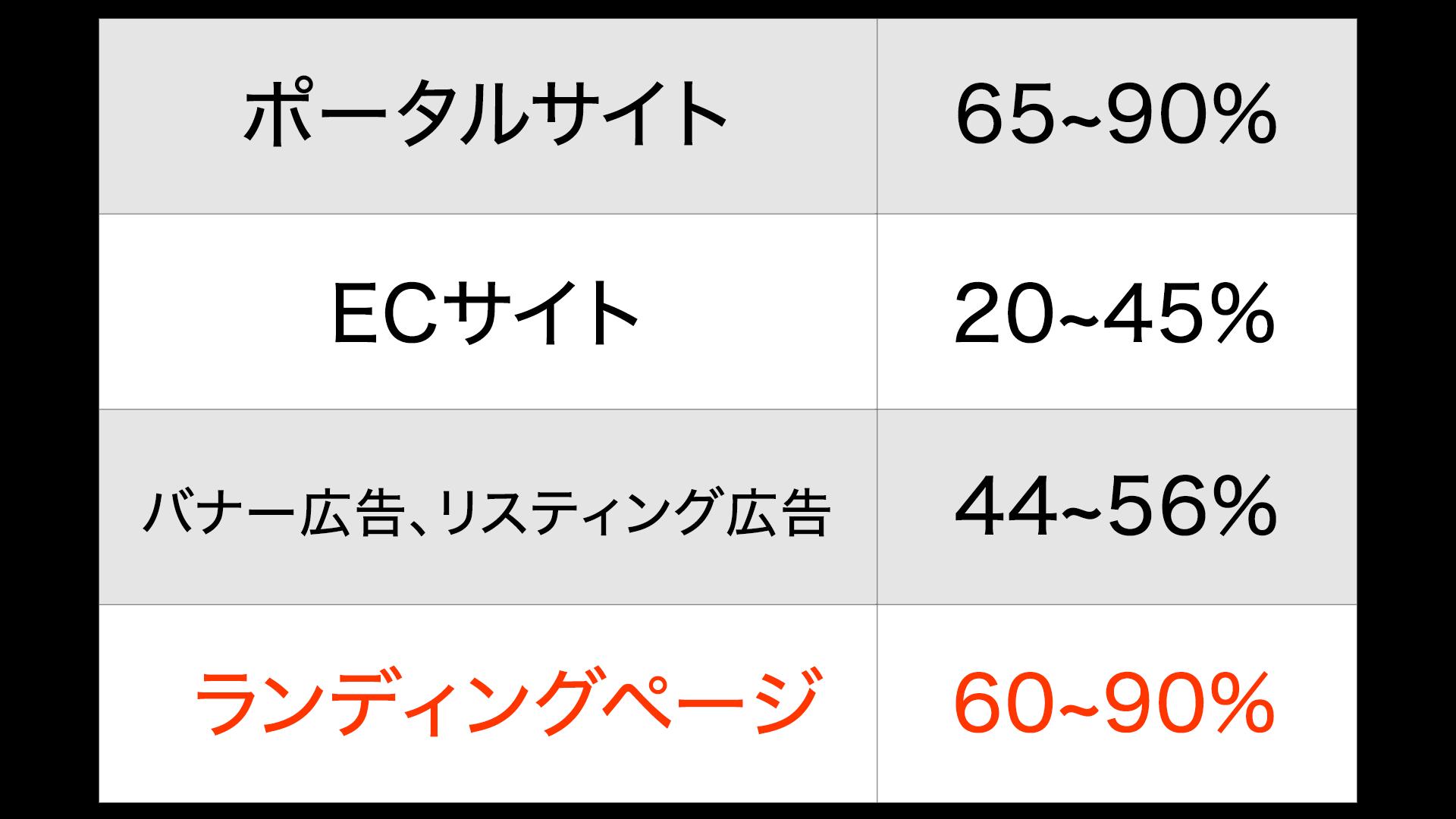 ランディングページの直帰率の割合