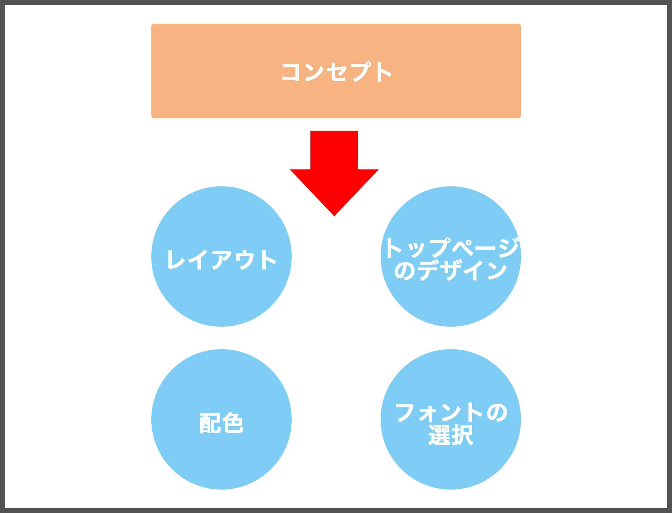 コンセプトをデザインに反映する方法