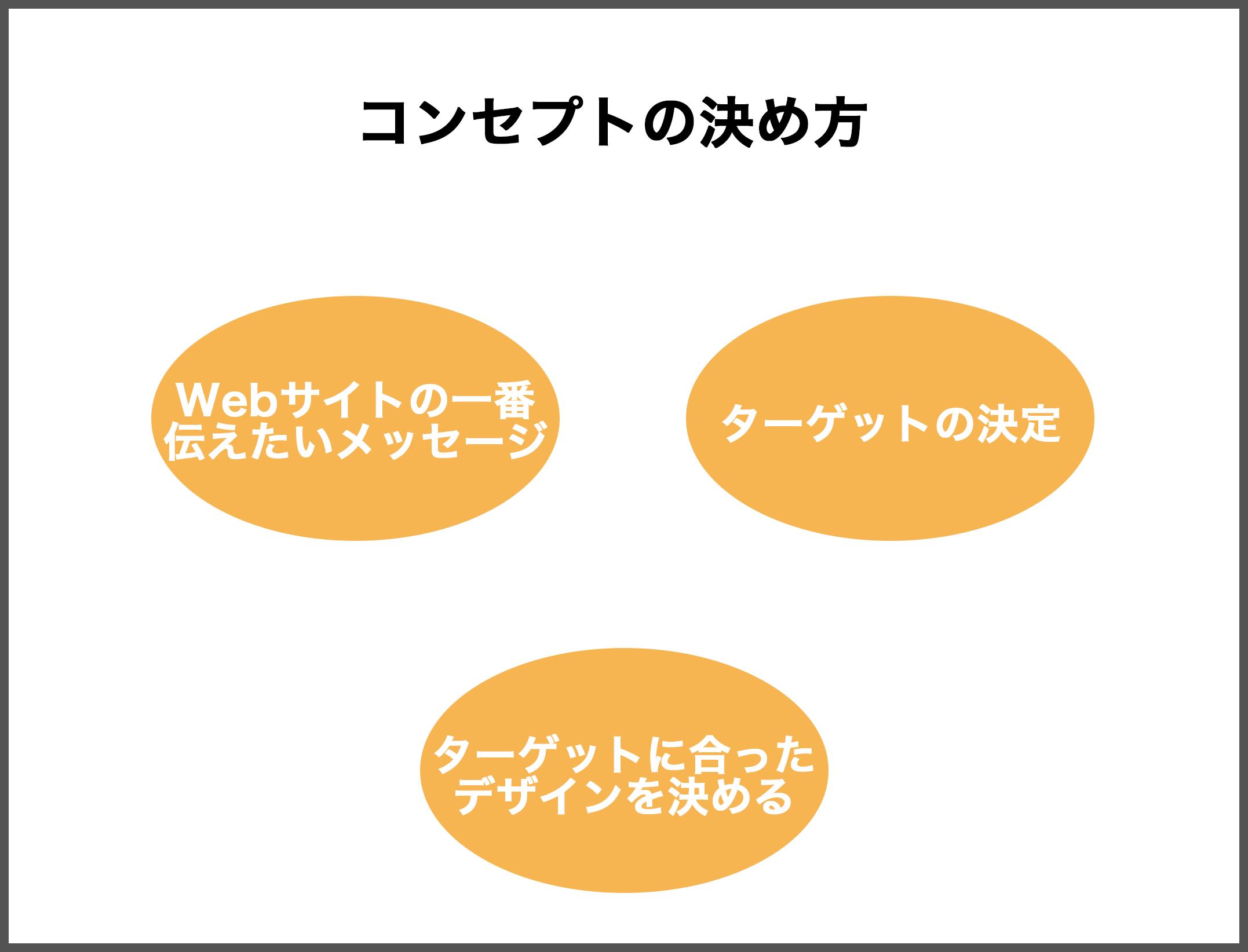 Webサイトのデザインのコンセプトの決め方