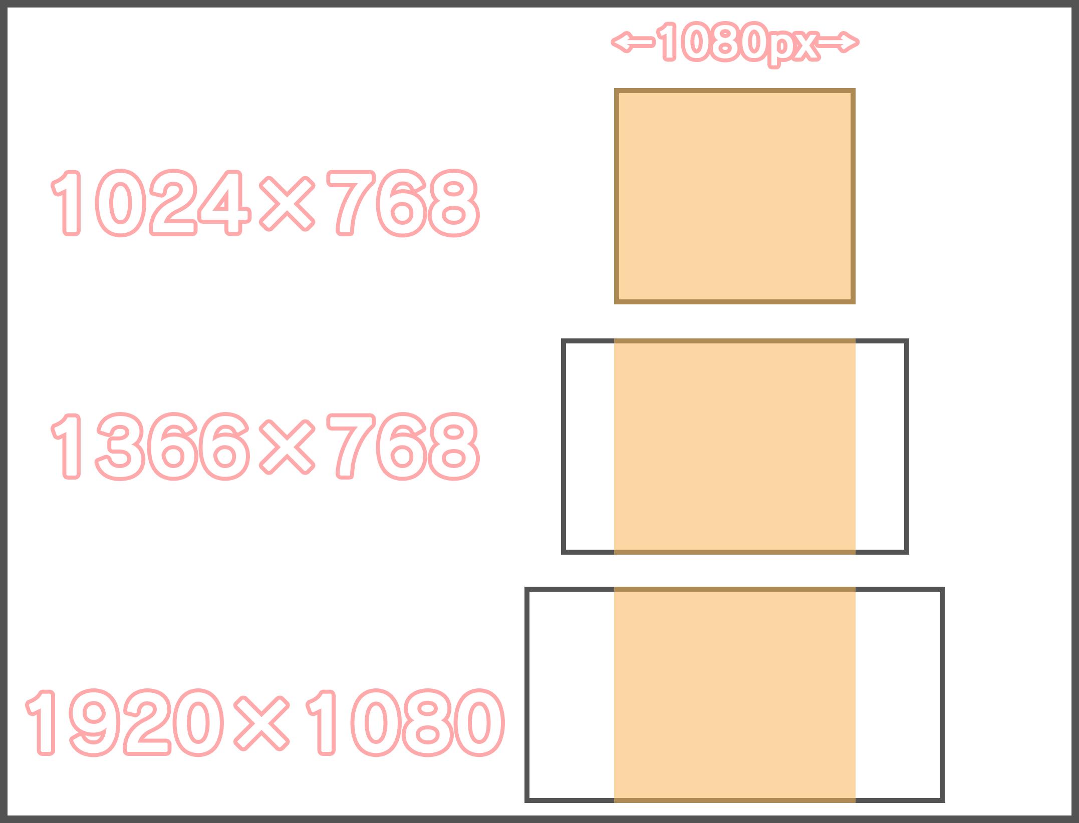 パソコン版のWebデザインはどのサイズで作るべきか?